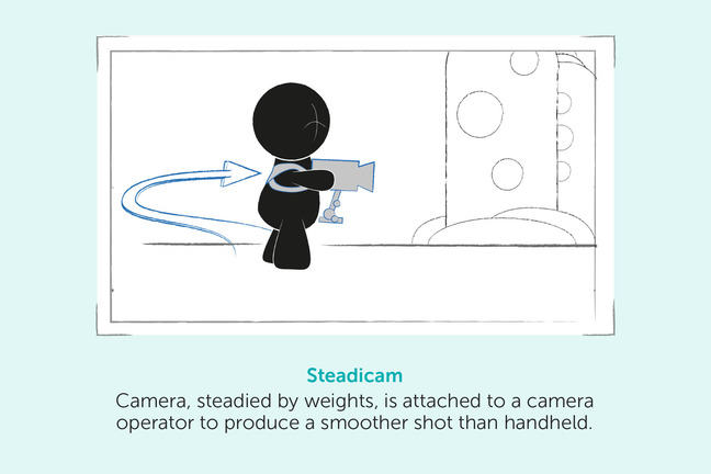 Steadicam – Camera, steadied by weights, is attached to a camera operator to produce a smoother shot than handheld