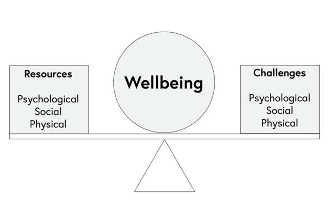 A diagram showing a see-saw. At the bottom is a triangle which represents a base and above it is a rectangular shape resembling a plank. In the centre of the plank is a sphere with the word 'Wellbeing'. On the left-hand side is a square reading 'Resources: Psychological Social Physical. On the right-hand side is a square reading 'Challenges: Psychological Social Physical'