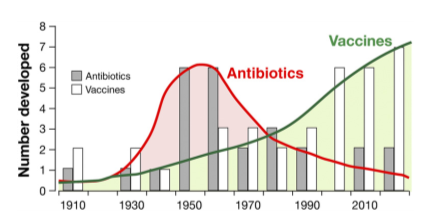 number of vaccines developed compared to number of antibiotics since 1910 to present. more vaccine development now than antibiotics