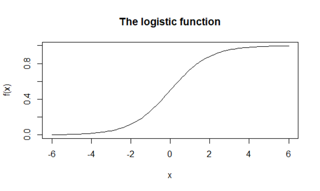 A graph of the logistic function over the interval -6 to 6. It takes values close to zero for -6 and close to 1 for 6, with an S-like transition between these, centered at zero.