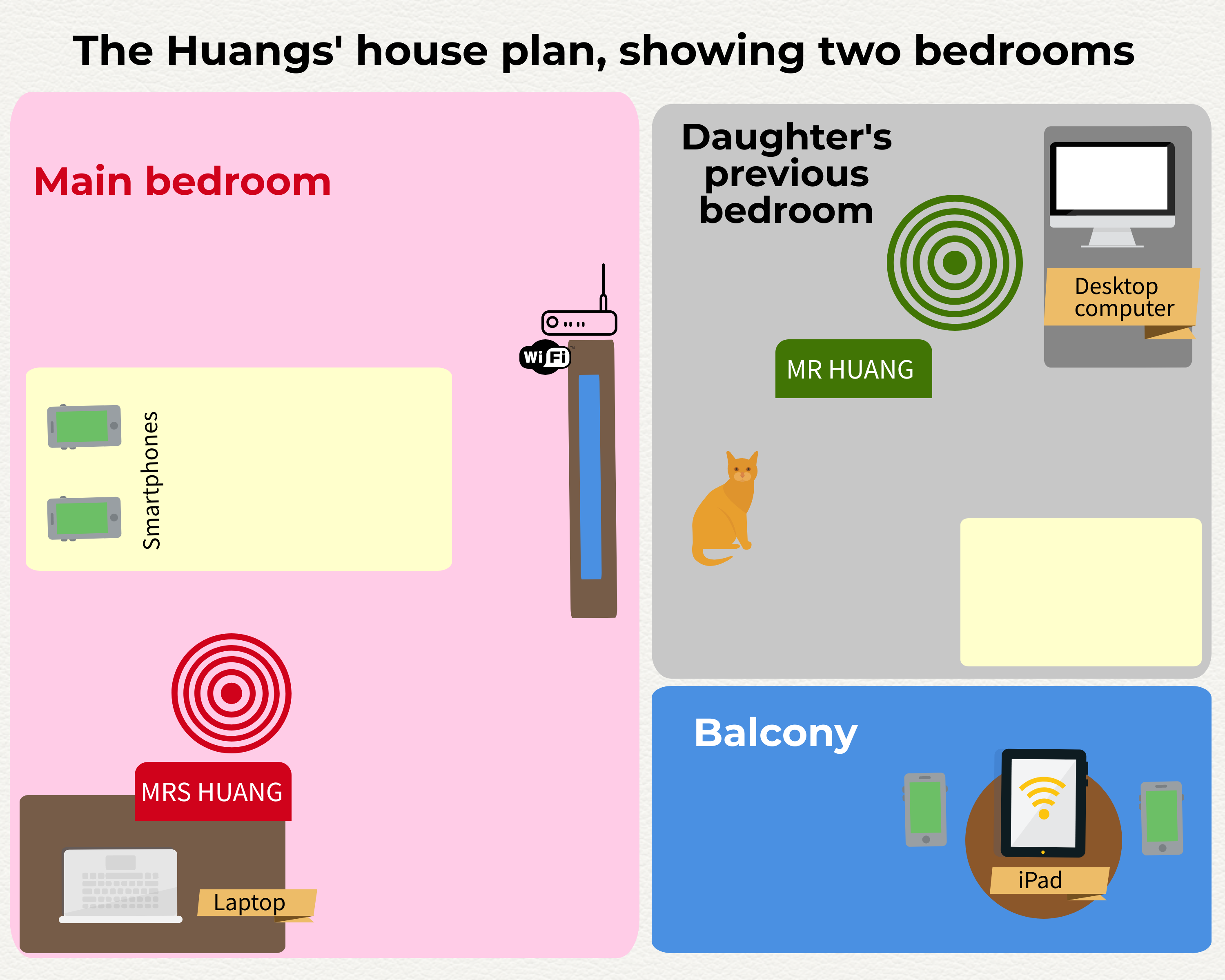 Second of two coloured blueprints of two research participants' household in Shanghai China, which shows different items in their two bedrooms, as seen from above. In the first bedroom on the left-hand side of the graphic, which is the main bedroom, we see two smartphones resting on a chest of drawers. Mr Huang's icon is shown as sitting at his laptop, at his desk. In this bedroom, there is also a TV and a wi-fi router. In the second bedroom, which is their daughter's previous bedroom, on the right-hand side of the graphic, Mrs Huang is shown as sitting at a desktop computer, there is also a cat and a bed in the room. The balcony is shown in a square on the bottom right-hand side of the graphic, and there, there is an iPad sitting on a table alongside two smartphones.