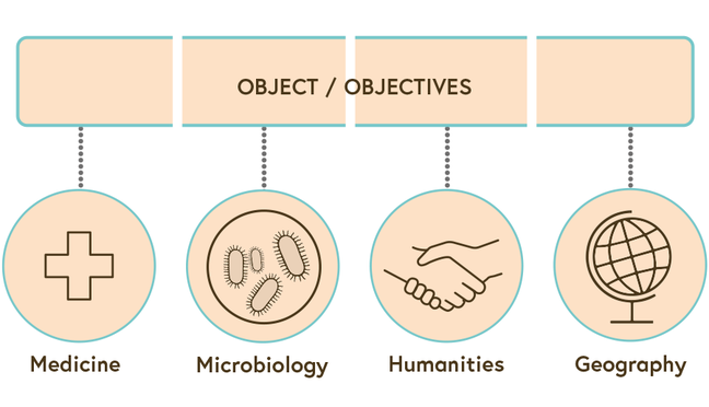 An illustration showing how four disciplines (medicine, microbiology, humanities and geography) approach their own object with their available tools