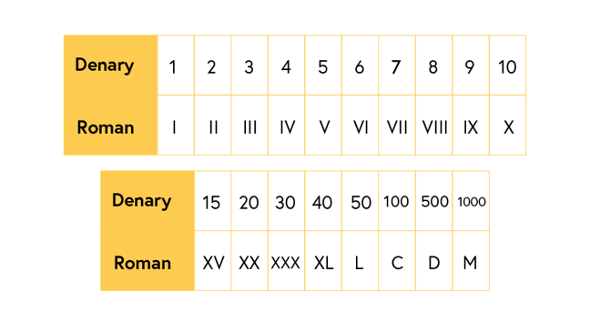 Roman numerals from 1 to 10 (explained below), 15 as XV, 20 as XX, 30 as XXX, 40 as XL, 50 as L, 100 as C, 500 as D and 1000 as M