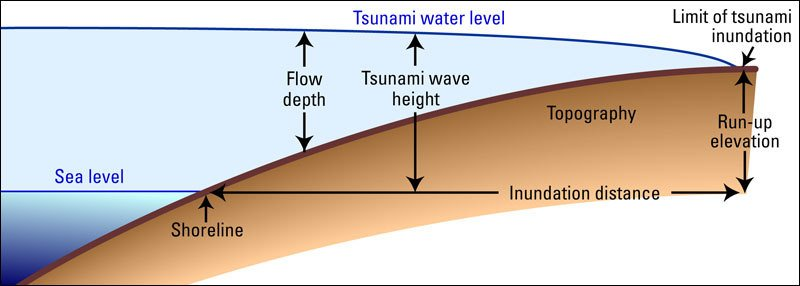 Diagram showing a tsunami that has reached the shore with a range of measures identified, that include the sea level and shoreline, the flow depth, tsunami wave height, tsunami water level, inundation distance, topography, run-up elevation and limit of tsunami inundation