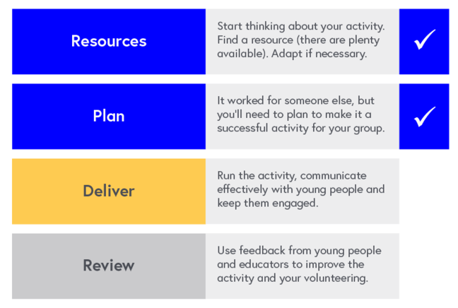 Program Map: 1. Resources - Start thinking about your activity. Find a resource (there are plenty available). Adapt if necessary. 2. Plan - this course - It worked for someone else, but you'll need to plan to make it a successful activity for your group. 3. Deliver - the next course - Run the activity, communicate effectively with young people and keep them engaged. 4. Review - Use feedback from young people and educators to improve the activity and your volunteering.