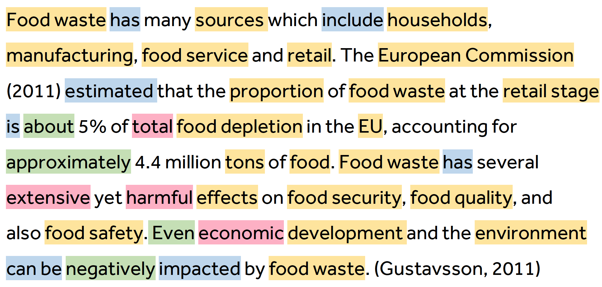 [Food waste](yellow) [has](blue) many [sources](yellow) which [include](blue) [households] (yellow), [manufacturing](yellow), [food](yellow) [service](yellow) and [retail](yellow). The [European Commission](yellow) (2011) [estimated](blue) that the [proportion](yellow) of [food waste](yellow) at the [retail stage](yellow) [is](blue) [about](green) 5% of [total](red) [food depletion](yellow) in the [EU](yellow), accounting for [approximately](green) 4.4 million [tons](yellow) of [food](yellow). [Food waste](yellow) [has](blue) several [extensive](red) yet [harmful](red) [effects](yellow) on [food security](yellow), [food quality](yellow), and also [food safety](yellow). Even [economic](red) [development](yellow) and the [environment](yellow) [can be](blue) [negatively](green) [impacted](blue) by [food waste](yellow) (Gustavsson, 2011).