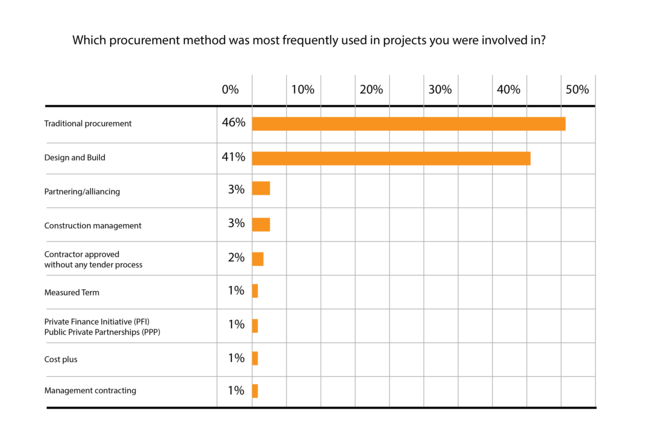 The procurement method frequency graph shows traditional procurement at 46%, design and build at 41%, partnering or alliancing at 3%, construction management at 3%, contractor approved without any tnder process at 2%, measured term at 1%, private finance initiative (PFI)/public private partnership (PPP) at 1%, cost plus at 1%, and management contracting at 1%