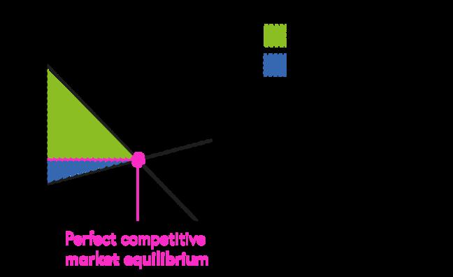 Perfect competitive market equilibrium