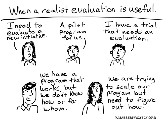 "Cartoon image depicting scenarios where a realist evaluation may be useful, e.g. ""We are trying to scale our program but need to figure out how""."