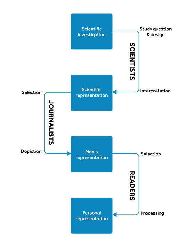Flowchart showing the link between actors and actions. Top of flowchart states 'study question and design' above the box 'scientific investigation' Arrow leading from this box to 'Scientific representation box'. Along the arrow is the actor 'scientists' and action 'interpretation'. Arrow leads from 'Scientific representation box' to 'media representation box'. Along the arrow is the action 'selection' followed by the actor 'journalist' and action 'depiction'. Arrow leading from 'Media representation box' to 'Personal representation box'. Along the arrow is the action 'selection' followed by the actor reader' and action 'processing'