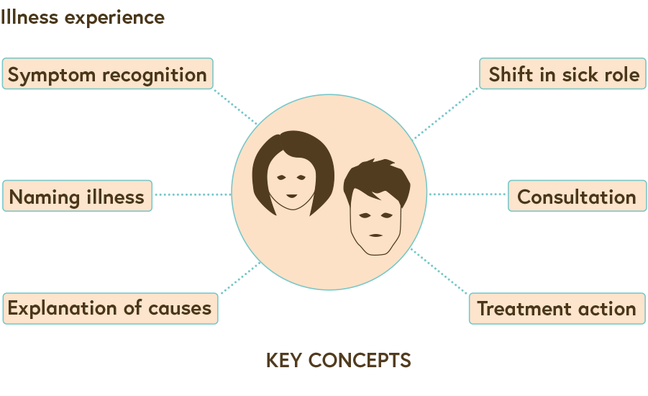 An illustration showing the key concepts in illness experience such as symptom recognition, naming illness, explanation of causes, shift in sick role, consultation and treatment action