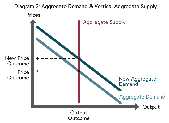 """In this diagram, the Aggregate Supply (AS) curve is vertical at the """"natural"""" level. As such, policy expansion just causes price rises."""