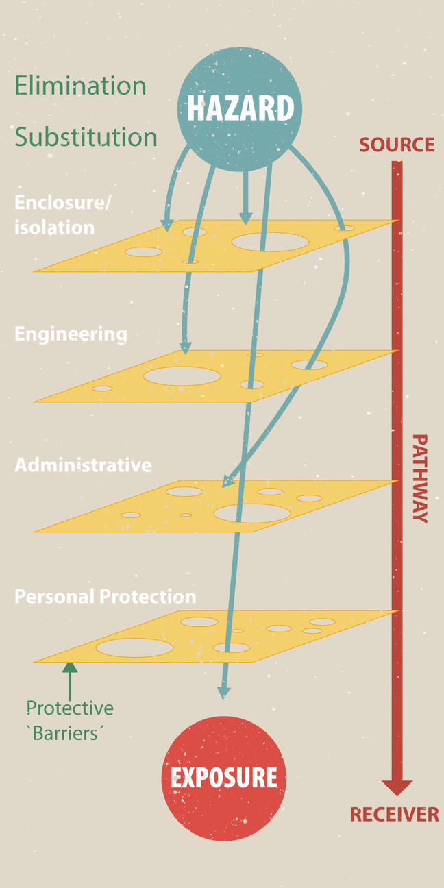 """The Swiss Cheese Model"" illustrates that it is usually necessary to use a combination of measures to appropriately manage to reduce exposure to a hazard"