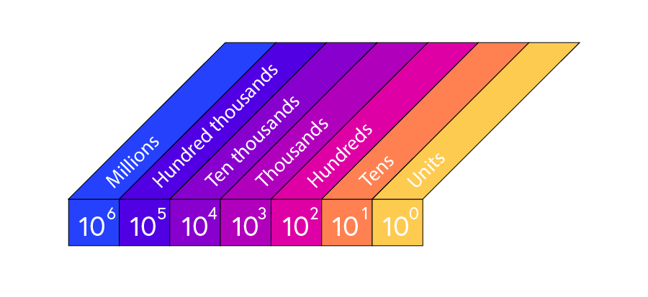 Place value system with base 10 showing powers of ten from units (10 to the 0), to tens (10 to the 1), hundreds (10 to the 2), thousands (10 to the 3), ten thousands (10 to the 4), hundred thousands (10 to the 5) and millions (10 to the 6).