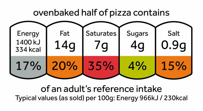 A 'traffic light' label made up of 5 coloured, joined sections showing the energy, fat, saturates, sugar and salt that half an ovenbaked pizza contains: energy 334 kcal (coloured white), fat 14g (coloured amber), saturates 7g (coloured red), sugars 4g (coloured green), salt 0.9g (coloured amber). Under these values are their RIs as a percentage of an adult's daily intake, per 100g: energy 17%, fat 20%, saturates 35%, sugars 4%, salt 15%.