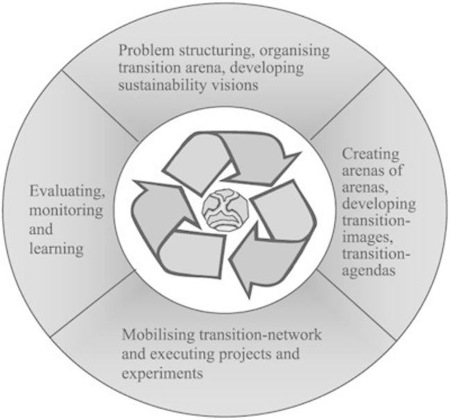 The transition management cycle