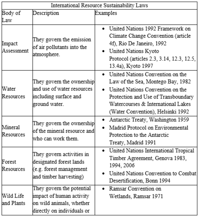 Screenshot of examples of international resource sustainability laws. These can be viewed in full in a version that can be read by a screenreader in the downloads section at the foot of the page