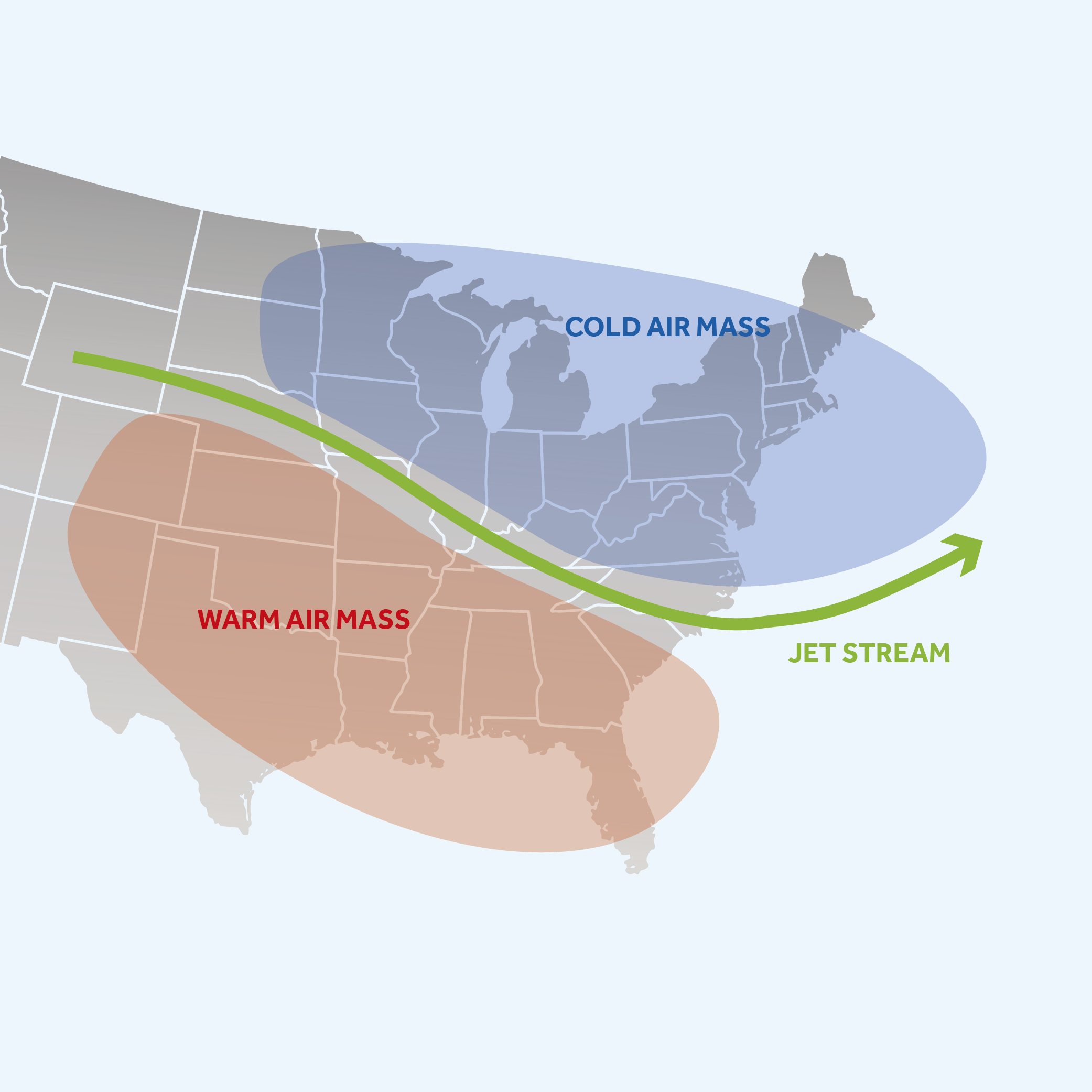An illustration with a blue bubble that represents cold air mass and a red bubble below it which represents warm air mass. In between the two bubbles is a green arrow which represents the jet stream