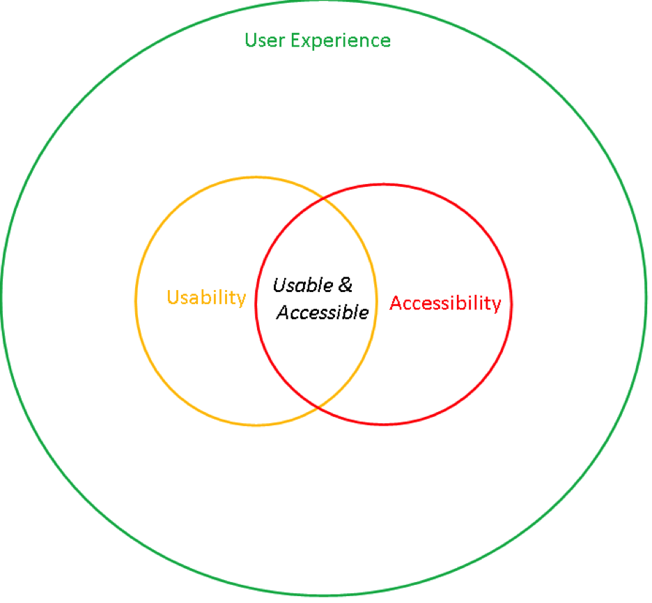 Intersection of Usability and Accessibility circles labeled usable and accessible and both usability and accessibility circles are contained in user experience circle