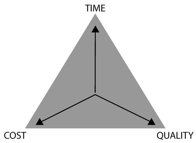 The procurement triangle - time, cost, quality