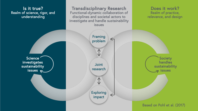 "Diagram depicting the TDR process, which connects scientific knowledge production and societal problem handling. It shows three columns. From left to right: The realm of science, rigor and understanding the realm characterizes by the question ""Is it true?"". In the middle the realm of transdisciplinary research, in which the functional-dynamic collaboration of disciplines and societal actors to investigate and handle sustainability issues takes place. The right-hand column is characterized by the question ""Does it work?"". It is the realm of practice, relevance and design. In the left column science investigates sustainability issues, in the right-hand column society handles sustainability issues. In between transdisciplinary research happens in three phases: framing the problem, joint research and exploring impact. Arrows connect these phases and show, that each phase influences the others and that the process is iterative. Big arrows form circles between transdisciplinary research and the realm of science on the one hand and transdisciplinary research and the realm of practice on the other hand. This shows that the process also between these three realms is to be considered on-going, one is in constant exchange with the others, brokering the knowledges that are created."
