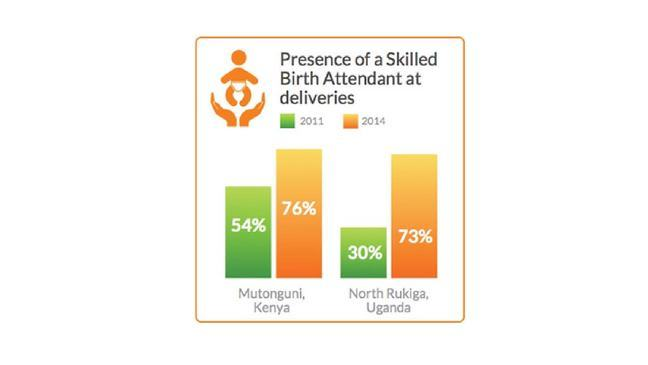 Graphic of the presence of a Skilled Birth Attendant at deliveries increasing from 54% in 2011 to 76% in 2014, while in North Rukiga in Uganda, it increased from 30% to 73% during the same period.