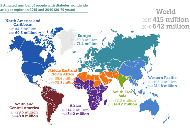 IMap showing the estimated number of people worldwide and by region with diabetes in 2015 and 2040 (20 - 79 years)