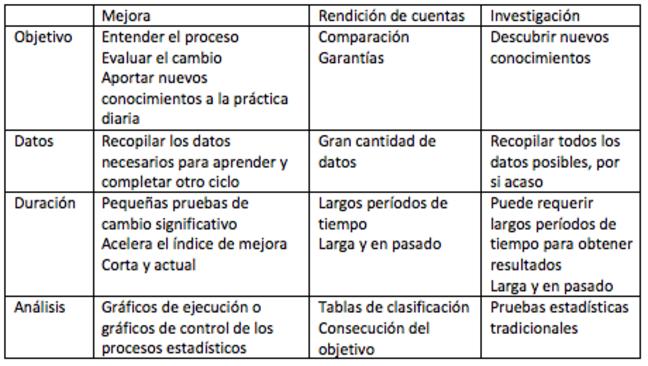 Se muestra una tabla con tres columnas y cuatro filas. Los encabezados de las columnas son «Mejora», «Rendición de cuentas» e «Investigación».  Los encabezados de las filas son «Objetivo», «Datos», «Duración» y «Análisis». El objetivo de los datos de mejora se describe, por tanto, como «Entender el proceso, Evaluar el cambio y Aportar nuevos conocimientos a la práctica diaria».  La rendición de cuentas debe proporcionar una comparación y garantías, mientras que el objetivo de la investigación es descubrir nuevos conocimientos.  El factor importante para los datos de mejora es «Recopilar los datos necesarios para aprender y completar otro ciclo», mientras que los datos para la rendición de cuentas pueden requerir «gran cantidad de datos» y para investigación «recopilar todos los datos posibles, por si acaso». La duración de la recopilación de datos para la mejora es «pequeñas pruebas de cambio significativo que acelera el índice de mejora.  Corta y actual», mientras que la duración para la rendición de cuentas representará «largos períodos de tiempo.  Larga y en pasado» y para investigación «puede requerir largos períodos de tiempo para obtener resultados.  Larga y en pasado»  La comparación final se refiere al análisis de los datos:  Para la mejora se utilizan «gráficos de ejecución o gráficos de control de los procesos estadísticos»; para la rendición de cuentas «tablas de clasificación, consecución del objetivo»; para investigación, «pruebas estadísticas tradicionales»