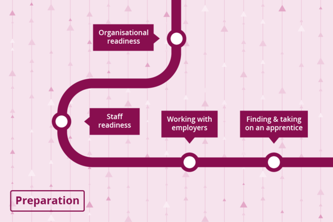 The preparation stage of the apprenticeship roadmap