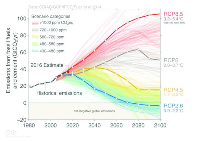 Graph showing the different ways that emissions determine global surface warming by 2100 ranging from 0.9 degrees to 5.4 degrees depending on how high the emissions are