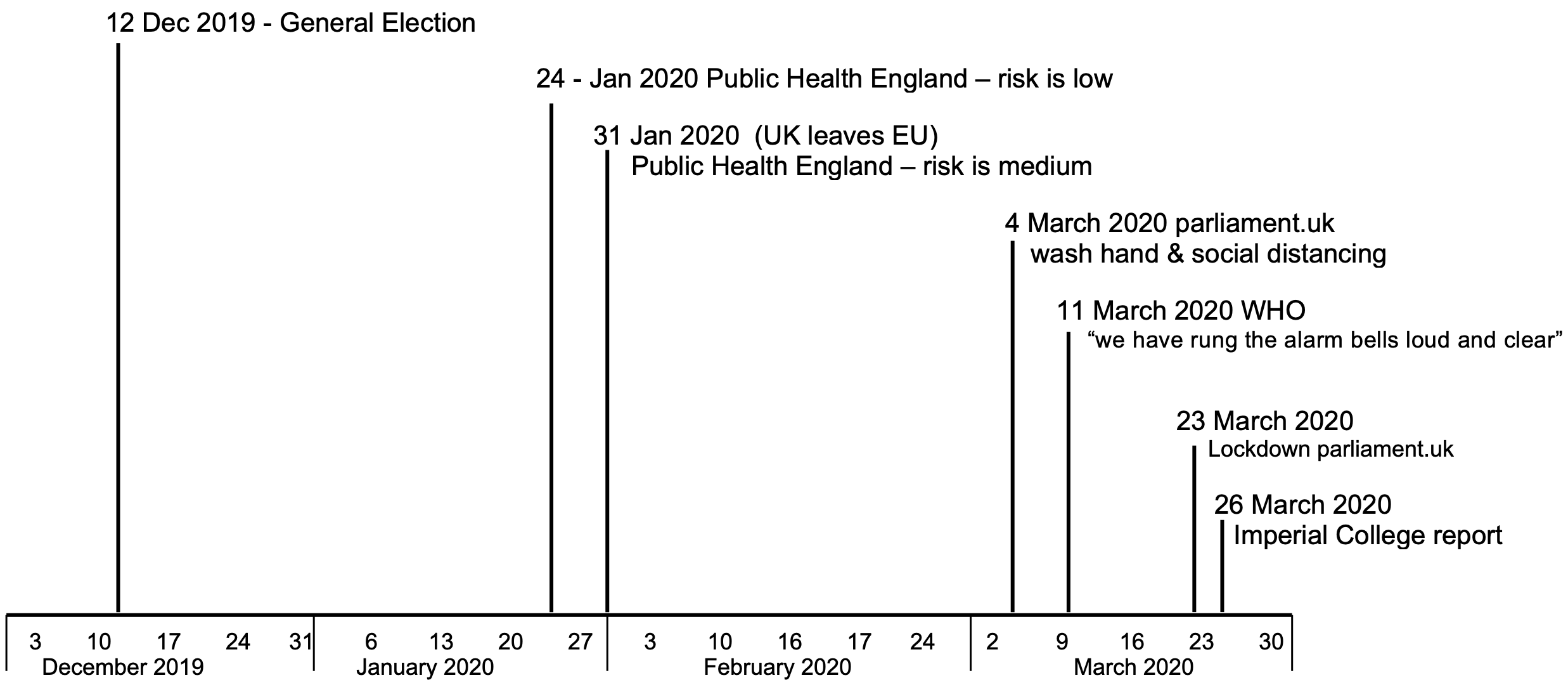 Timeline to lockdown showing events from the UK General election in 2019 to the lockdown in March 2020