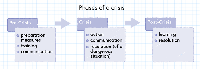 Figure showing the three phases of a crisis. 1. Pre-crisis when preparation measures such as training should take place and good communication is required. 2. Crisis, when action should be taken towards a resolution. Again communication is important during this phase. Finally, there is the post-crisis phase when final resolutions occur and learning can take place.