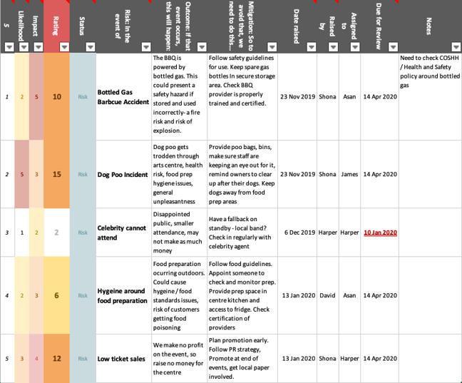 a sample of Shona's risk register (downloadable below)