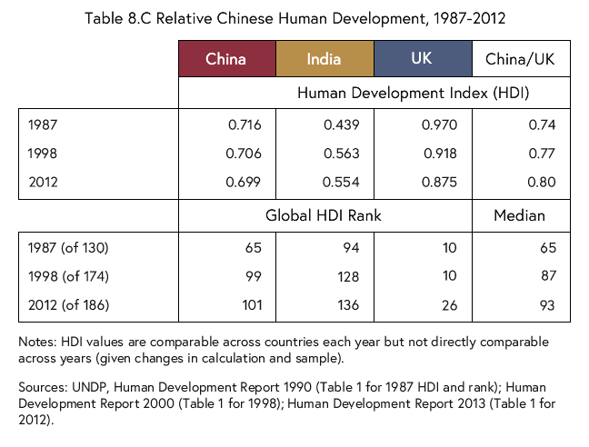 Table listing the relative human development in China compared to the that in India and the UK