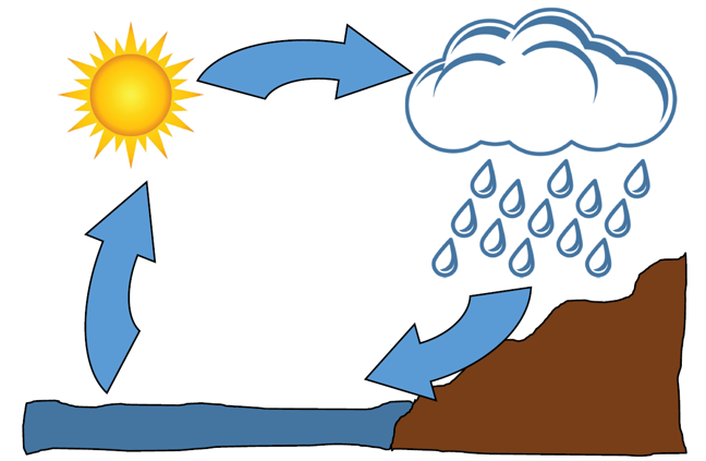 Blank water cycle. Sun, sea and clouds near high ground. Arrows connect each, going from sun to clouds, to sea, to sun.