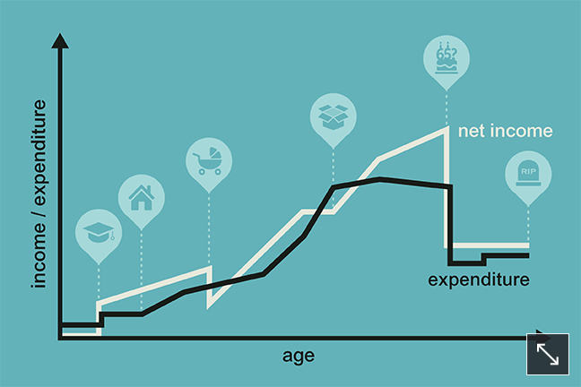 The image is a line graph with age on the horizontal axis and income and expenditure on the vertical axis. One line shows the changing level of net income over the life course – generally rising until retirement when it falls. The other line shows expenditure over the life course with a similar trend line as that for net income – although not exactly. At various stages there are changes in the gradient of either the income or the expenditure line, often associated with life events that are depicted with a series of pictures – mortar board (graduation), house (buying a house), pram (starting a family), packing case (trading up to a bigger property), cake (retirement party), gravestone (death ).