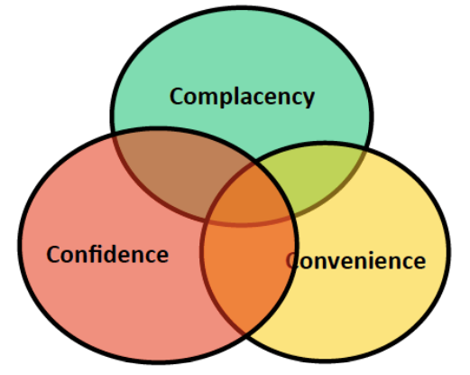 a model of vaccine hesitancy. Three circles overlap in the centre. circle one:complacency, circle two: confidence, circle three: convenience