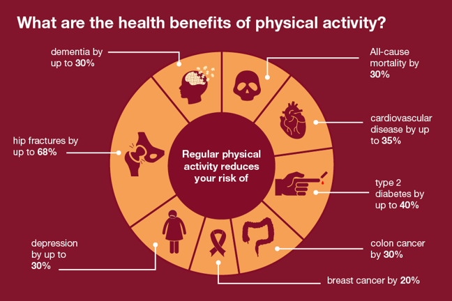 Image from PHE titled what are the health benefits of physical activity? Reduction in mortality by 30%, Cardiovascular disease up to 35%, type 2 diabetes up to 40%, colon caner by 30%, breast cancer by 20%, depression up to 30%, hip fracture up to 68%, and Dementia up to 30%