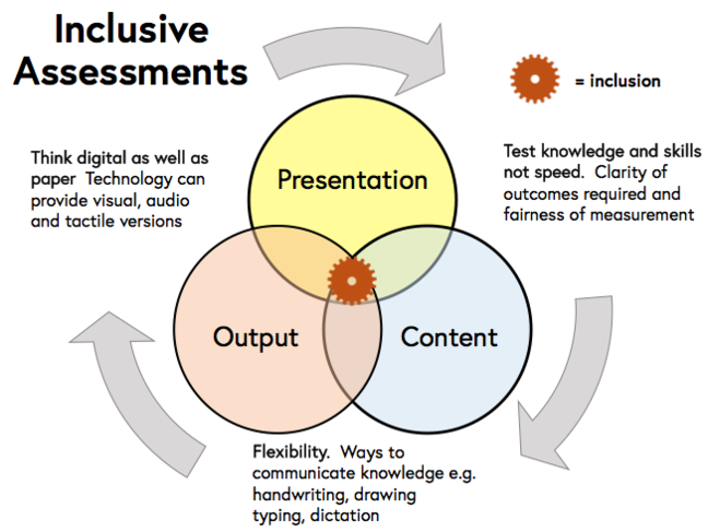 Inclusive assessments cycle