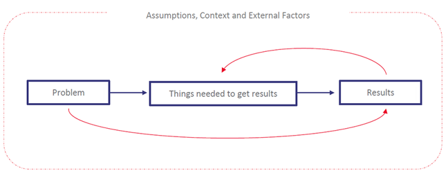 Diagram of theory of change,  identify problem, identify desired results, then identify the actions required to achieve the results