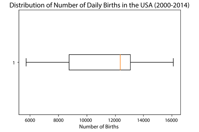 Boxplot showing distribution of number of daily births in the USA, as described above