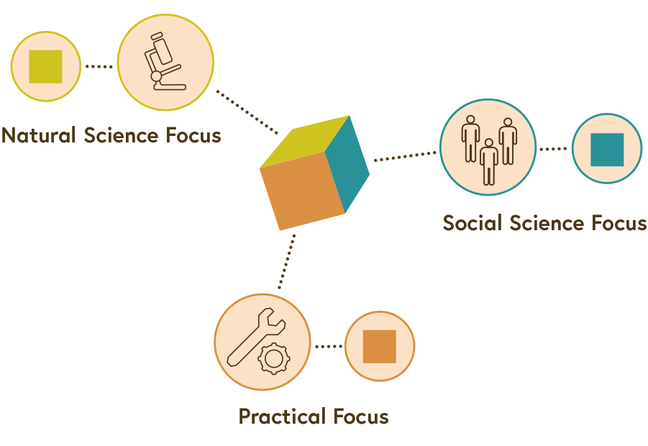 An ilustration showing three different perspectives of a cube: the natural science focus, the social science focus and the practical focus
