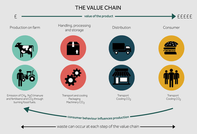 A flow chart which shows the process of a product through sets of activities. Start from the left: production on farm to handling; processing and storage; to distribution; and to the consumer.  The value of the product increases from left to right, as you progress towards the consumer.