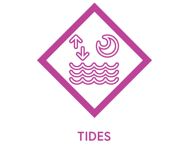 Symbol to show tides