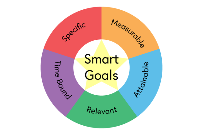 Smart goals are Specific, Measurable, Attainable, Relevant, Time-bound
