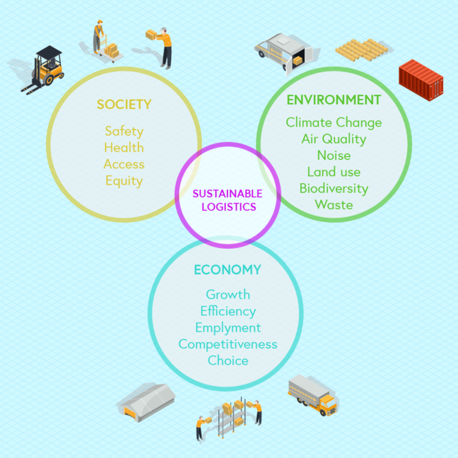 The triple bottom line of sustainable logistics - graphics from Freepik. Circle 1 Society - safety, health, access, equity. Circle 2 Environment - climate change, air quality, noise, land use, biodiversity, waste. Circle 3 Economy - growth, efficiency, employment, competitiveness, choice. in the circle in the middle is sustainable logistics