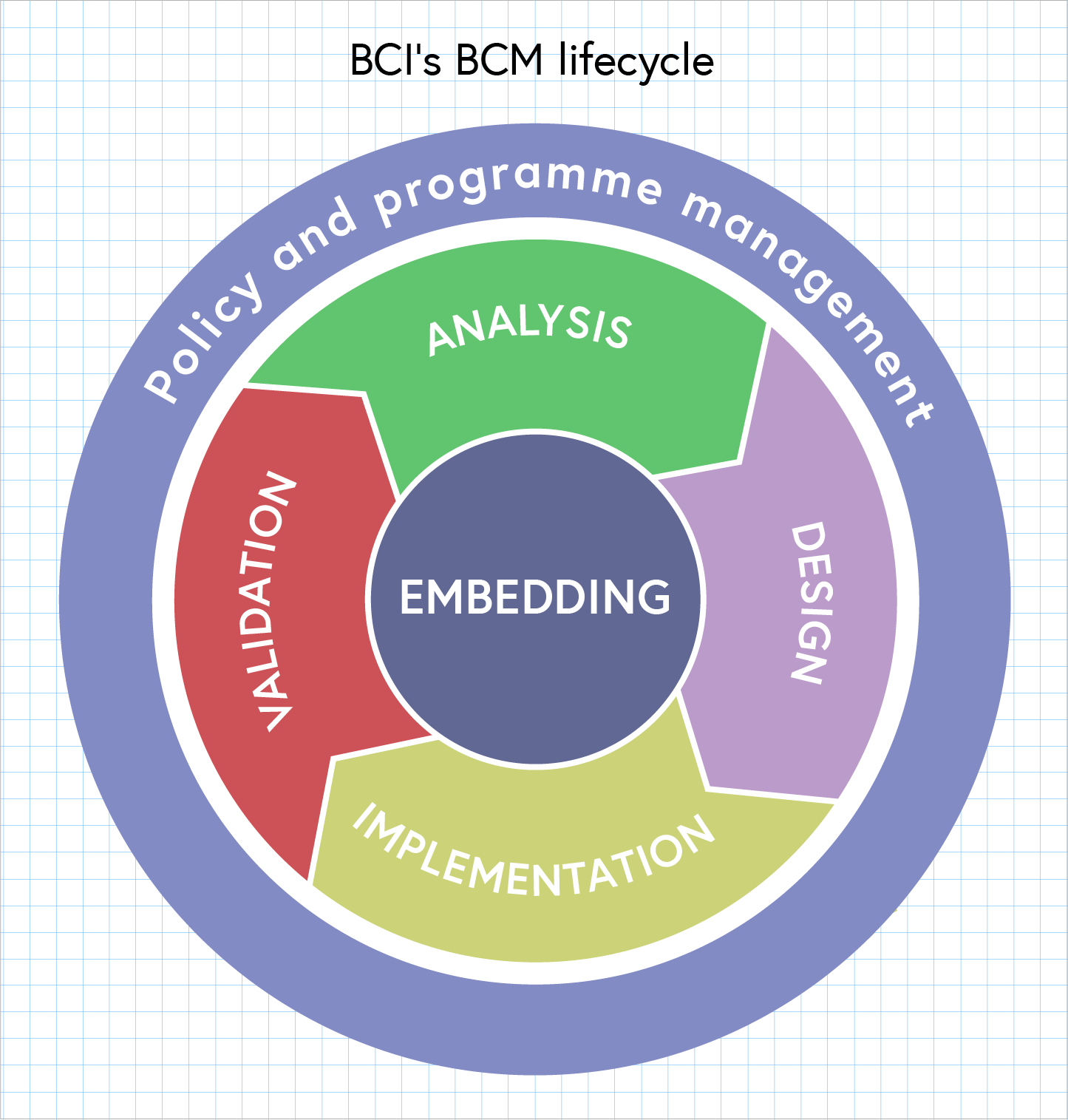 Image of the lifecycle, select the image for an enlarged pdf version with alternative text. the image is also available in the downloads section