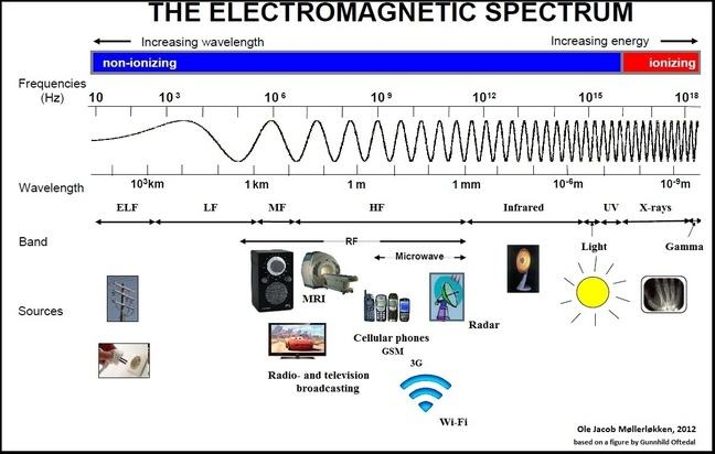 This illustration describes the electromagnetic spectrum which is divided into non-ionizing and ionizing electromagnetic fields depending on the energy the radiation contains. The fields with the lowest energy are the extremely low frequency (ELF) fields to the left with 10-1 000 Hz, and a long wavelength of 10 000 km and more. These fields are typically arising from electric powerlines. Increasing the energy in the fields the next part in the spectrum is the radiofrequency electromagnetic fields. They are used for broadcasting, mobile phone technology and navigation such as radars and has frequencies ranging from 10 000 000 – 10 000 000 000 000 Hz and wavelengths from 1 km to 1 mm. These fields contain much higher energy than the ELF fields, but even higher energy are in the infrared, visual light and ultraviolet spectrum of the fields. Approximately when the electromagnetic waves are 10-7 m and has a frequency of 100 000 000 000 000 000 Hz the radiation waves themselves contain enough energy to ionize molecules. This part of the spectrum is called the ionizing electromagnetic fields and the fields are called X-rays which are used in medicine and GAMMA-rays which are known from radioactive sources.