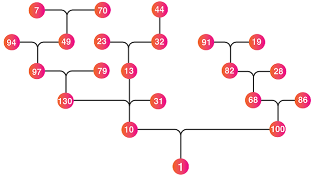 The chain starts with a selection of numbers each as starting points on many branches, which following the rules as above, all lead to 1 at the end of the chain. The starting numbers at various points in the chain are: 94, 7, 70, 23, 44, 91, 19, 79, 28, 31, 86. Other numbers in the chain are: 49, 32, 97, 13, 82, 68, 130, 10, 100.