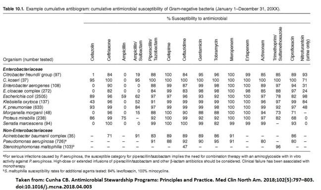 Example Antibiogram- table various species of bacteria (and number of organisms) tested and their percentage susceptibility against various antibiotics- please see the pdf in the downloads section for the whole table